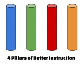 4 Pillars of Instruction by TEAM Solutions