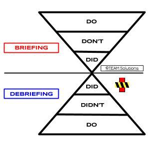 briefing and debriefing chart