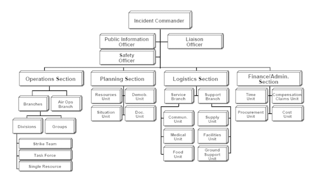 Crisis Management with the Incident Command System (ICS) course image